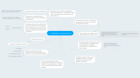 Mind Map: Aristóteles y sus aportaciones