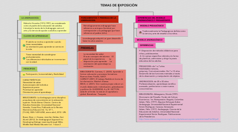 Mind Map: TEMAS DE EXPOSICIÒN