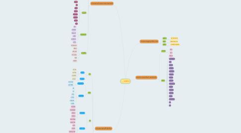 Mind Map: LAB 6