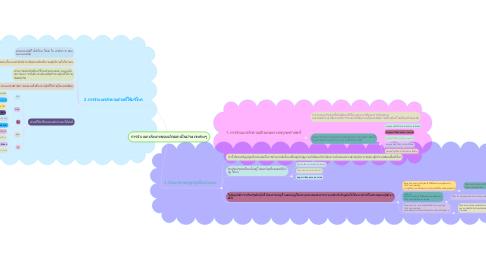 Mind Map: การจำเเนกประเภทของผักออกเป็นประเภทต่างๆ
