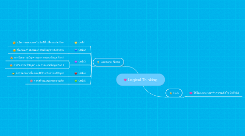 Mind Map: Logical Thinking