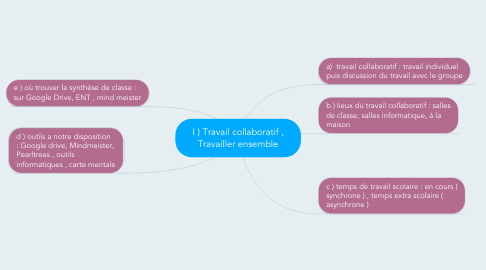 Mind Map: I ) Travail collaboratif , Travailler ensemble