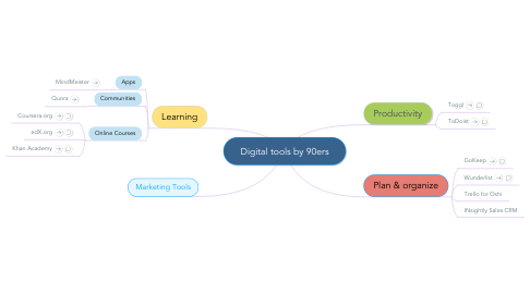 Mind Map: Digital tools by 90ers