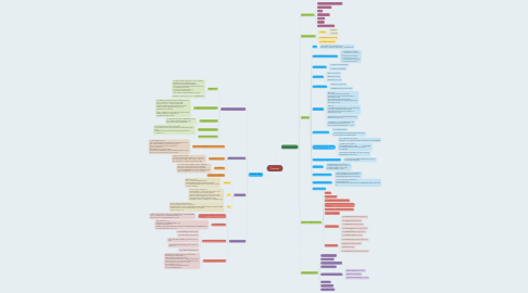 Mind Map: Diserete