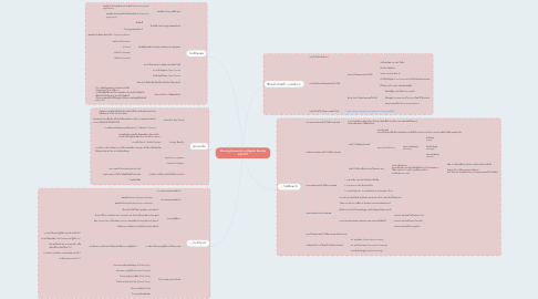 Mind Map: Moving Forward in a Digital Society with ICT