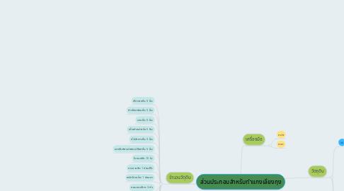 Mind Map: ส่วนประกอบสำหรับทำแกงเลียงกุง