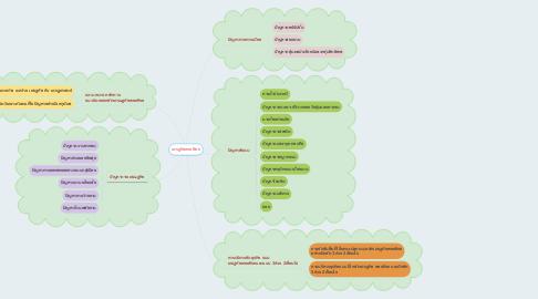 Mind Map: เศรฐกิจพอเพียง