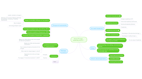 Mind Map: School Principal leadership and ICT