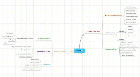Mind Map: NSAID