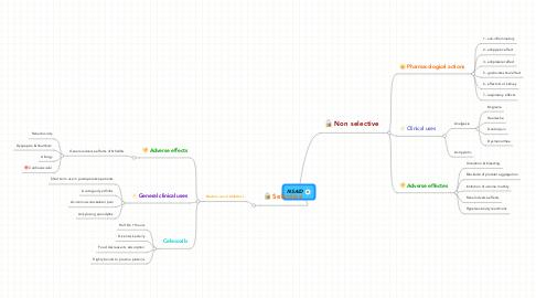 Mind Map: NSAID