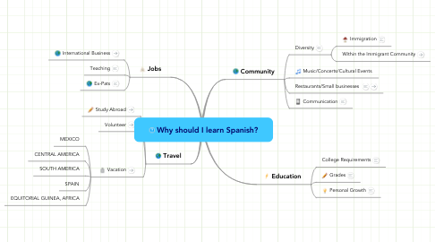 Mind Map: Why should I learn Spanish?