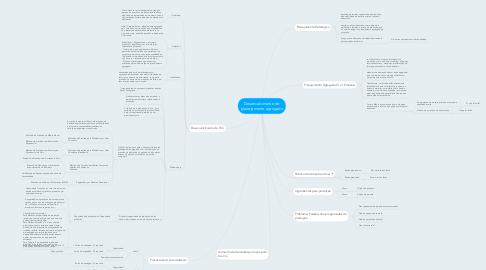 Mind Map: Desenvolvimento do planejamento agregado