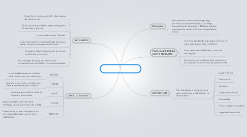 Mind Map: LA CARTA NOTARIAL