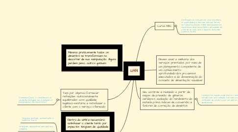 Mind Map: UAN