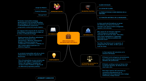 Mind Map: IRRACIONALISMO |  MATERIALISMO HISTÓRICO