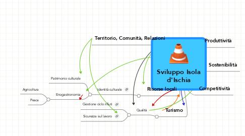Mind Map: Sviluppo Isola d'Ischia