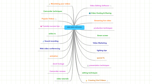 Mind Map: WEB VIDEO VIRTUOSO
