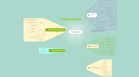 Mind Map: BILANGAN
