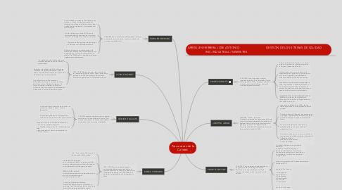 Mind Map: Precursores de la Calidad