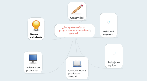 Mind Map: ¿Por qué enseñar a programan en educación escolar?
