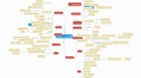 Mind Map: FACULTADES DE COMPROBACIÓN FISCAL