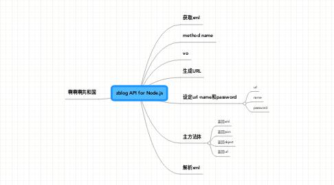 Mind Map: zblog API for Node.js