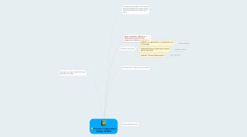 Mind Map: Procesos Cognoscitivos Código: 403003
