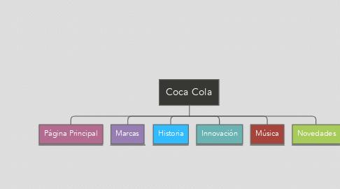 Mind Map: Coca Cola