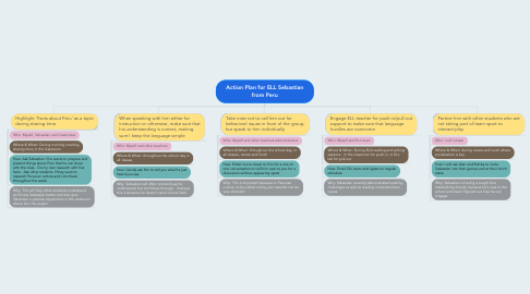Mind Map: Action Plan for ELL Sebastian from Peru