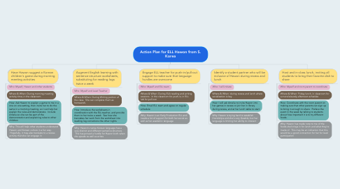 Mind Map: Action Plan for ELL Hawon from S. Korea