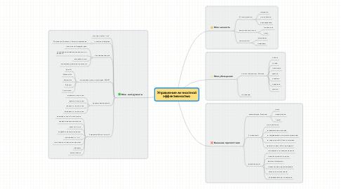 Mind Map: Управление личностной эффективностью