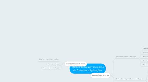 Mind Map: Técnico de Desenvolvimento de Sistemas e Aplicações