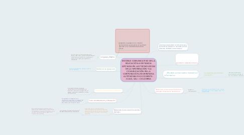Mind Map: MODELO COMUNICATIVO DE LA EDUCACIÓN A DISTANCIA APOYADA EN LAS TECNOLOGÍAS DE LA INFORMACIÓN Y LA COMUNICACIÓN EN LA CORPORACIÓN UNIVERSITARIA AUTÓNOMA DE OCCIDENTE - CUAO, CALI - COLOMBIA