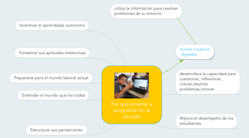Mind Map: Por qué enseñar a programar en la escuela