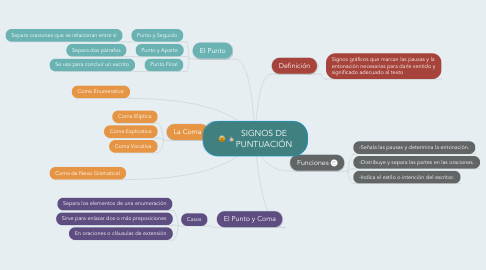 Mind Map: SIGNOS DE PUNTUACIÓN