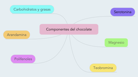 Mind Map: Componentes del chocolate