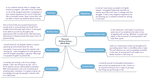 Mind Map: Personal Writing History (Mind Map)