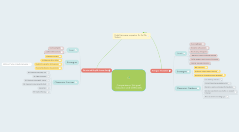 Mind Map: Comparison of Bilingual Education and SEI Models