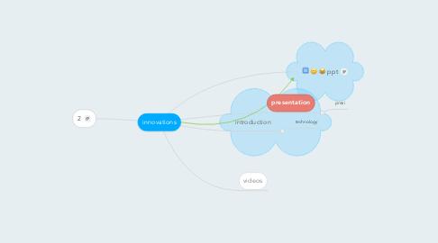 Mind Map: innovations
