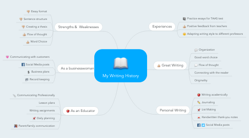 Mind Map: My Writing History