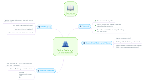 Mind Map: Online Seelsorge  Online Beratung