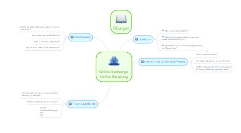 Mind Map: Online Seelsorge  Online Beratung