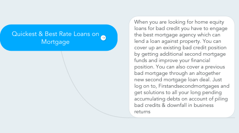 Mind Map: Quickest & Best Rate Loans on Mortgage