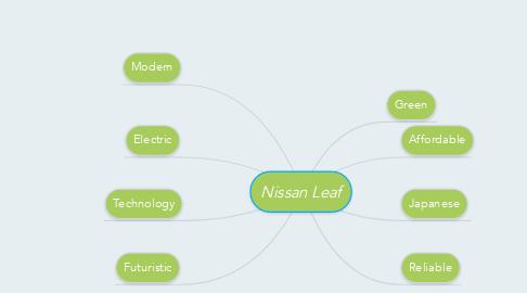 Mind Map: Nissan Leaf