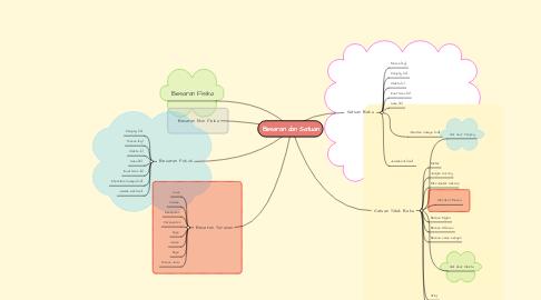 Mind Map: Besaran dan Satuan