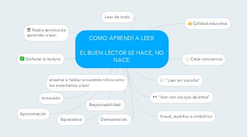 Mind Map: COMO APRENDÍ A LEER.  EL BUEN LECTOR SE HACE, NO NACE.
