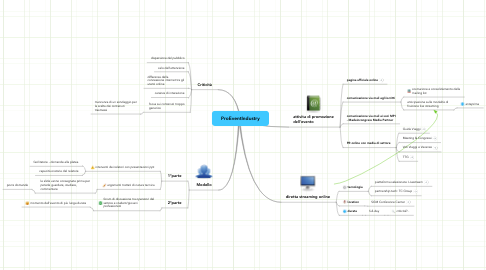 Mind Map: ProEventIndustry