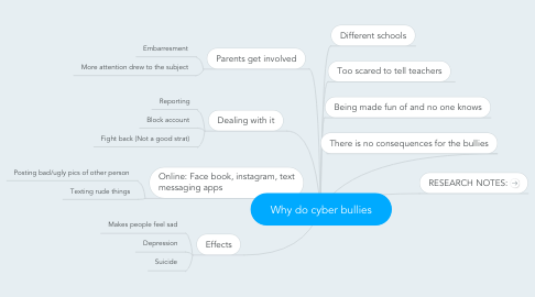 Mind Map: Why do cyber bullies