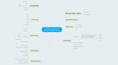 Mind Map: The influence of airstrikes on individual attitudes in Syria