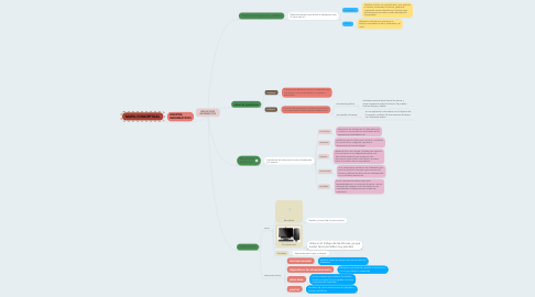 Mind Map: DISPOSITIVOS INFORMÁTICOS